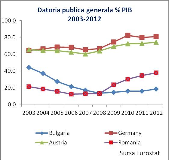 Datoria publica % PIB 2003-2012